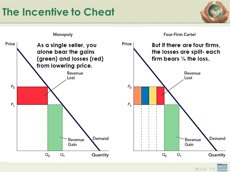 The Incentive to Cheat As a single seller, you alone bear the gains (green) and losses (red) from lowering price.