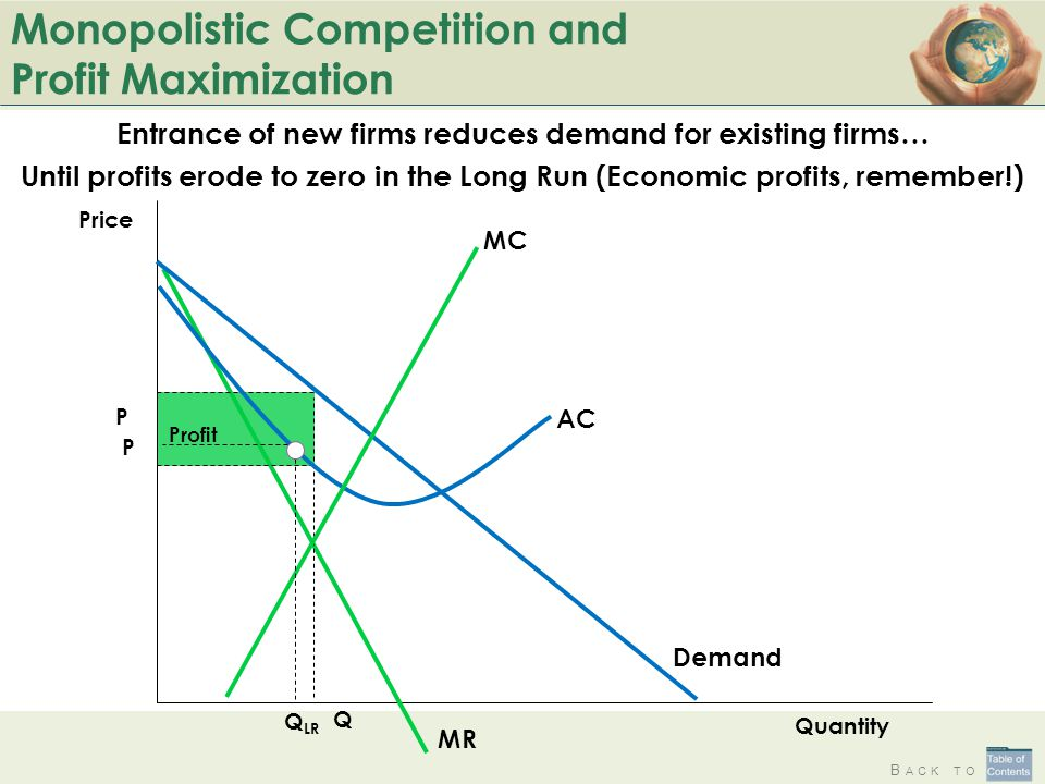 Monopolistic Competition and Profit Maximization