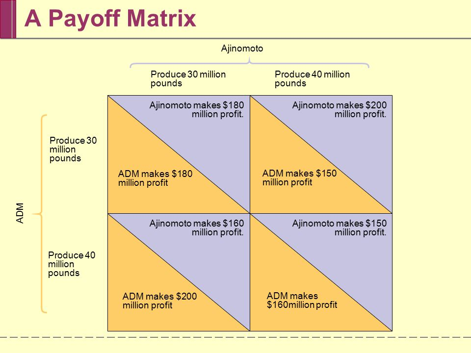 A Payoff Matrix Ajinomoto Produce 30 million pounds