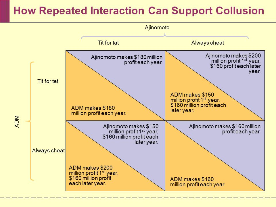 How Repeated Interaction Can Support Collusion