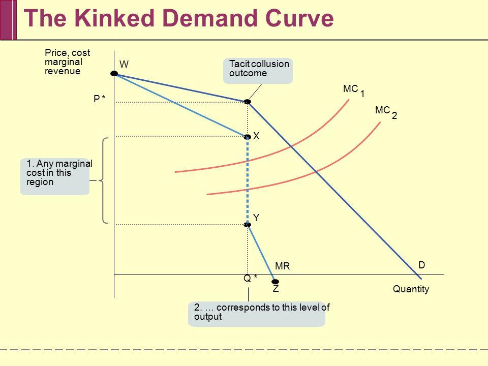 The Kinked Demand Curve
