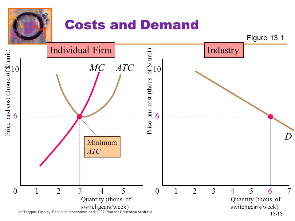 Costs and Demand Individual Firm Industry MC ATC D 10 10 6 6 1 2 3 4 5