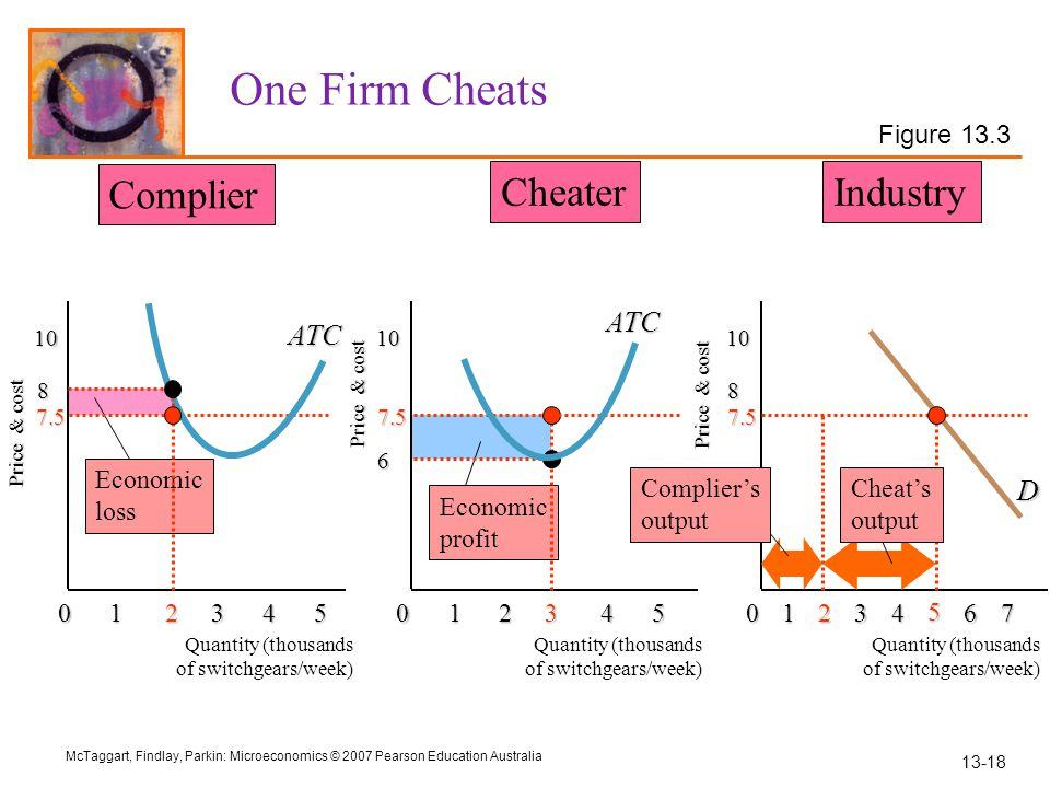 One Firm Cheats Complier Cheater Industry ATC ATC D Figure 13.3