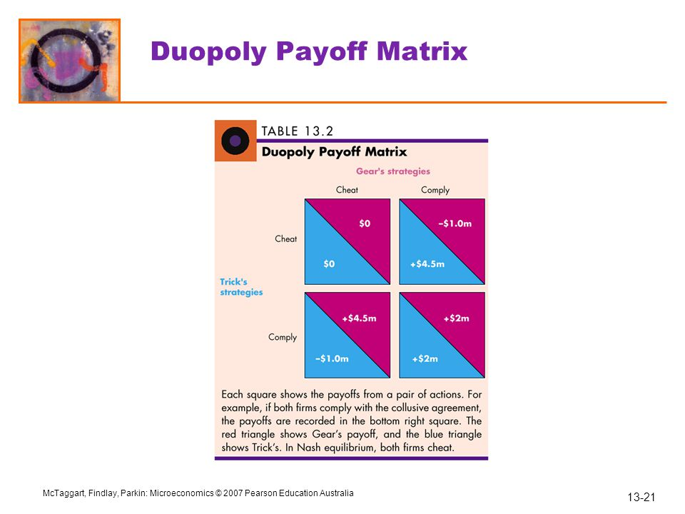 Duopoly Payoff Matrix 76