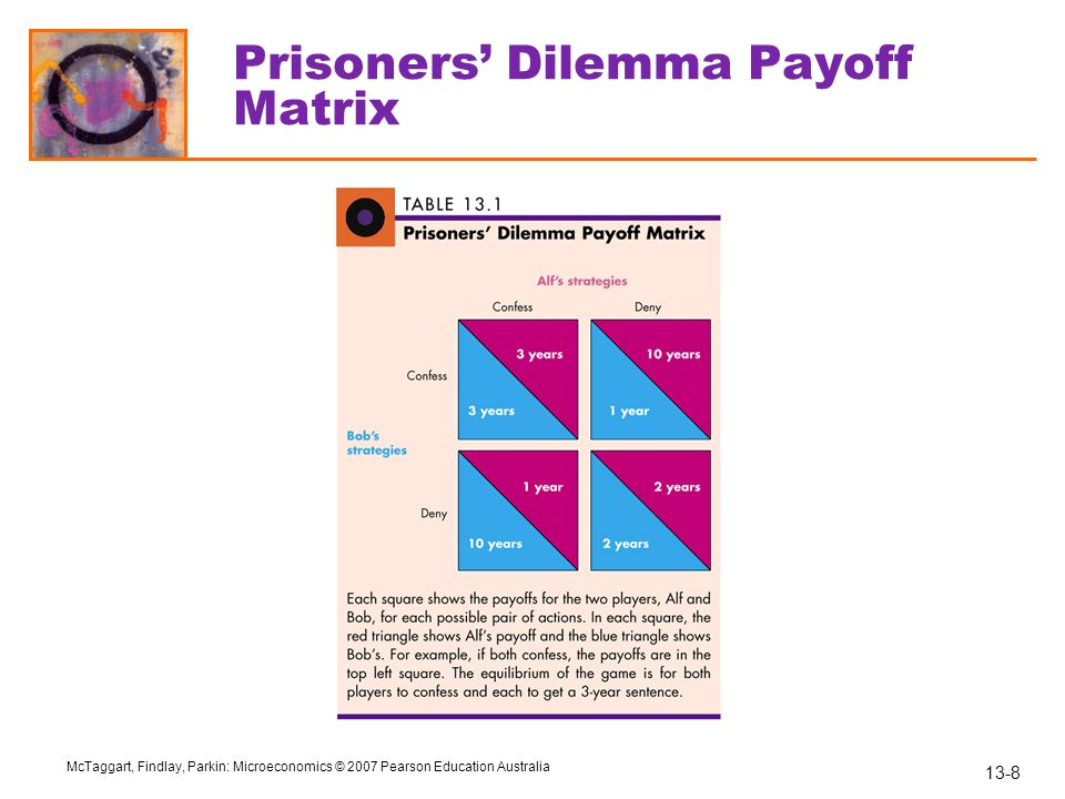 Prisoners' Dilemma Payoff Matrix