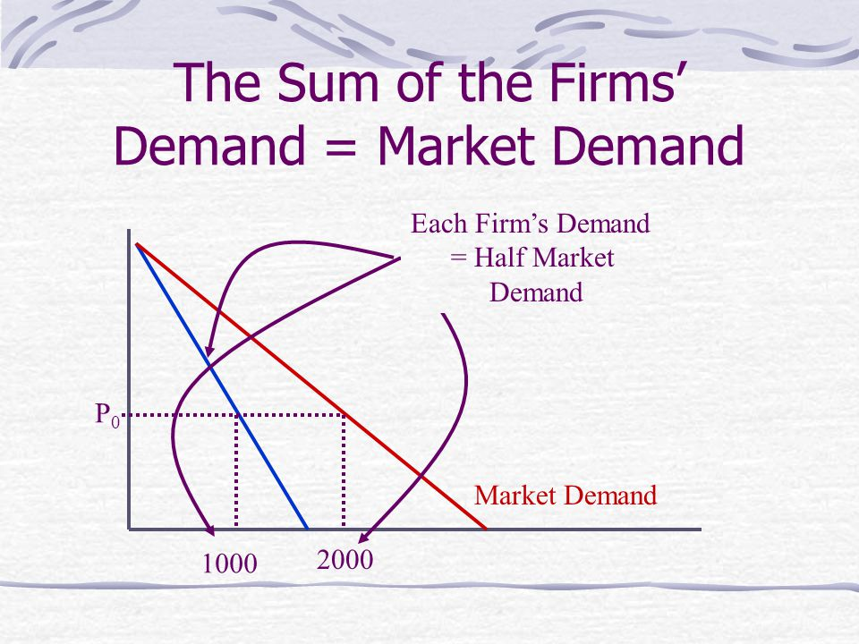 The Sum of the Firms' Demand = Market Demand