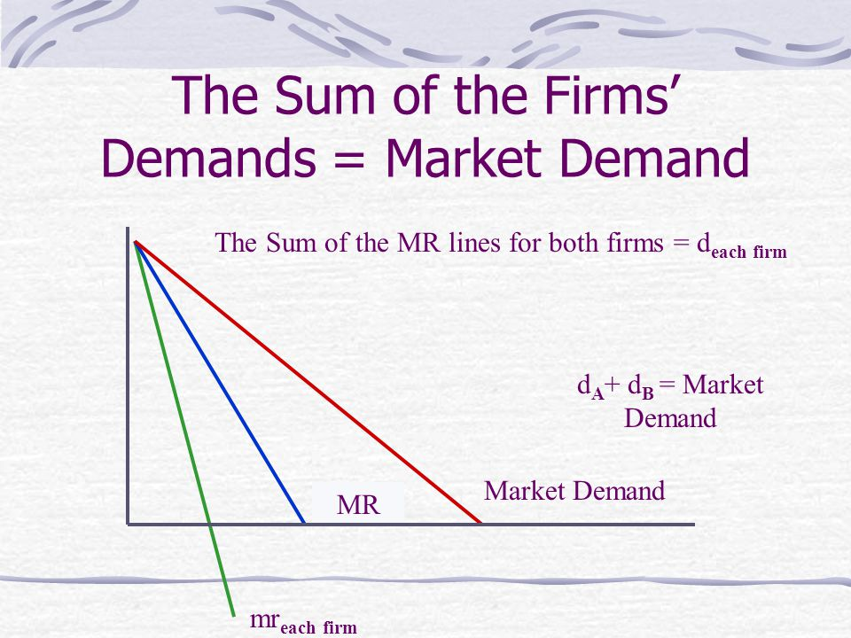 The Sum of the Firms' Demands = Market Demand