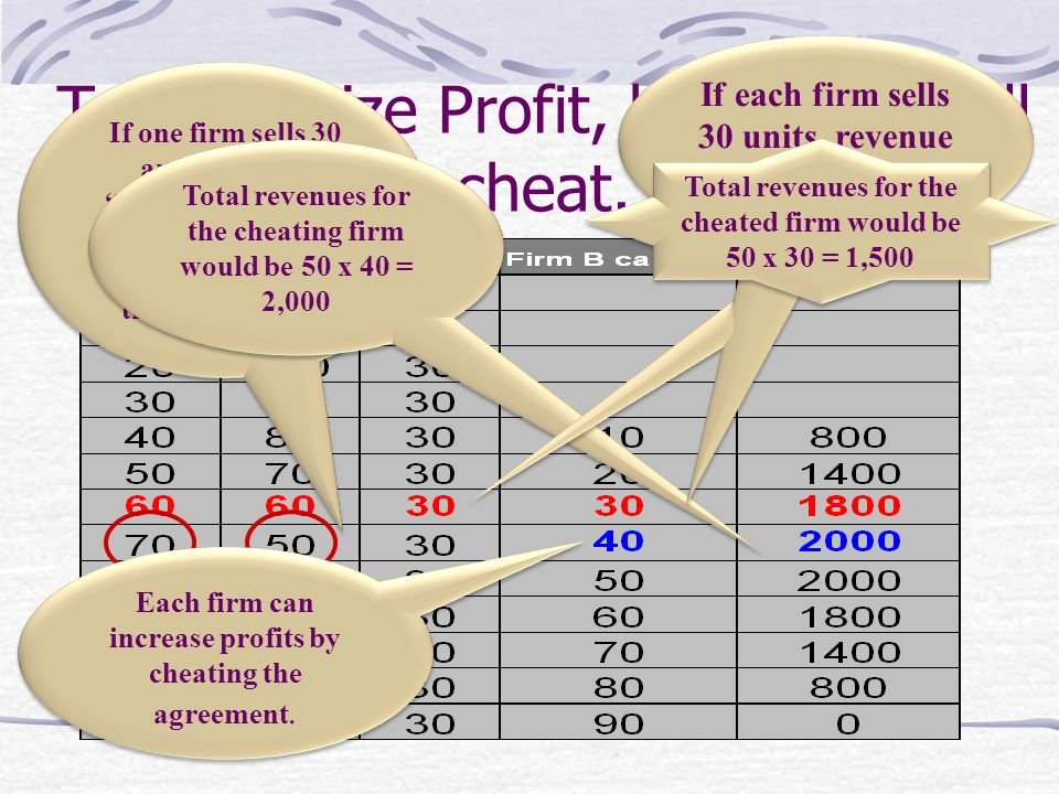 To maximize Profit, both firms will cheat.