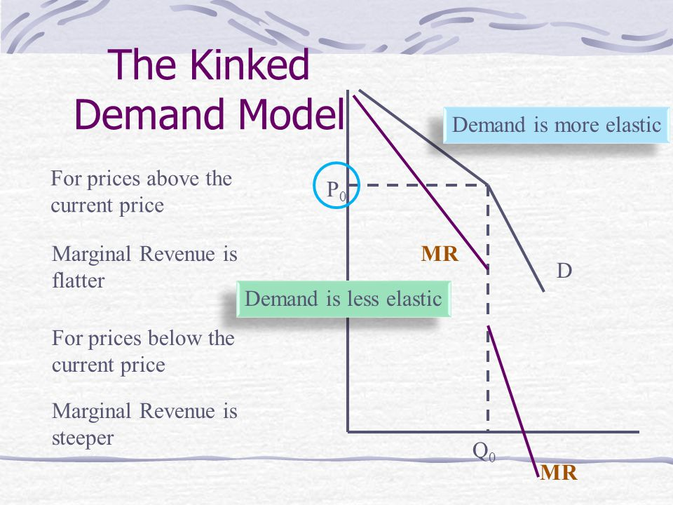 The Kinked Demand Model