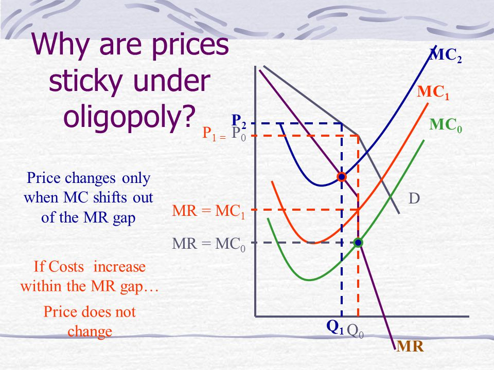 Why are prices sticky under oligopoly