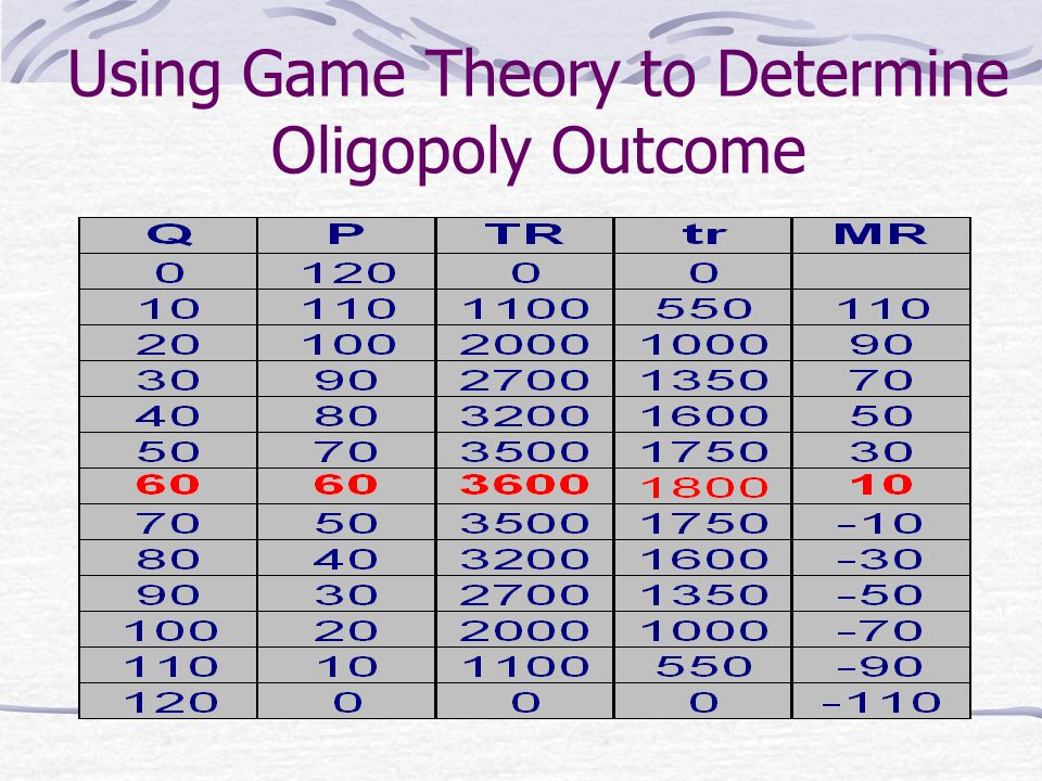 Using Game Theory to Determine Oligopoly Outcome