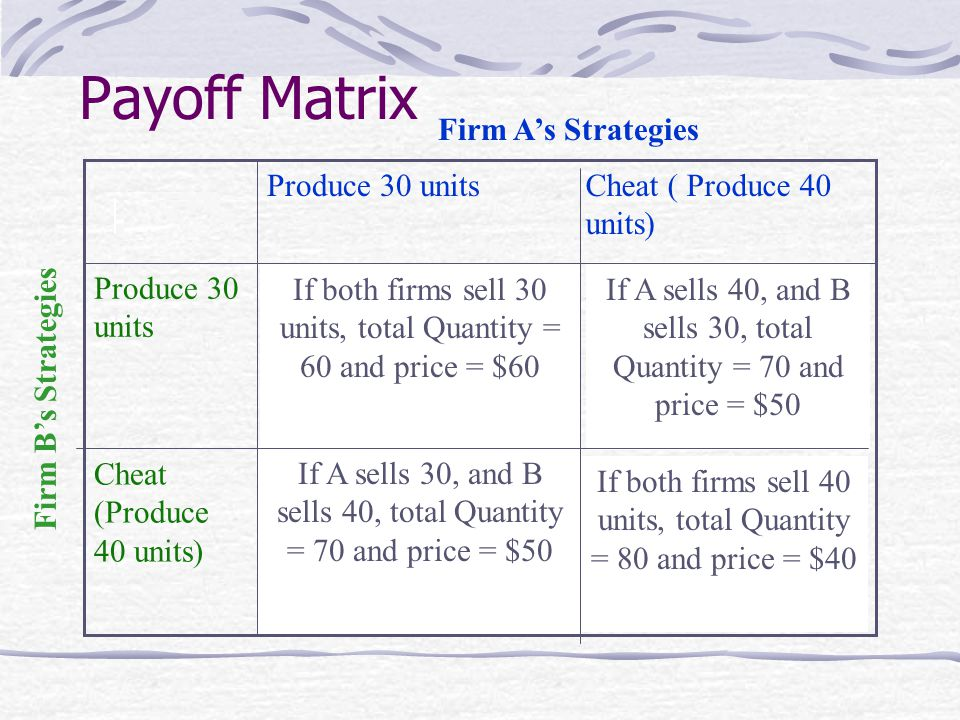 Payoff Matrix Firm A's Strategies Produce 30 units