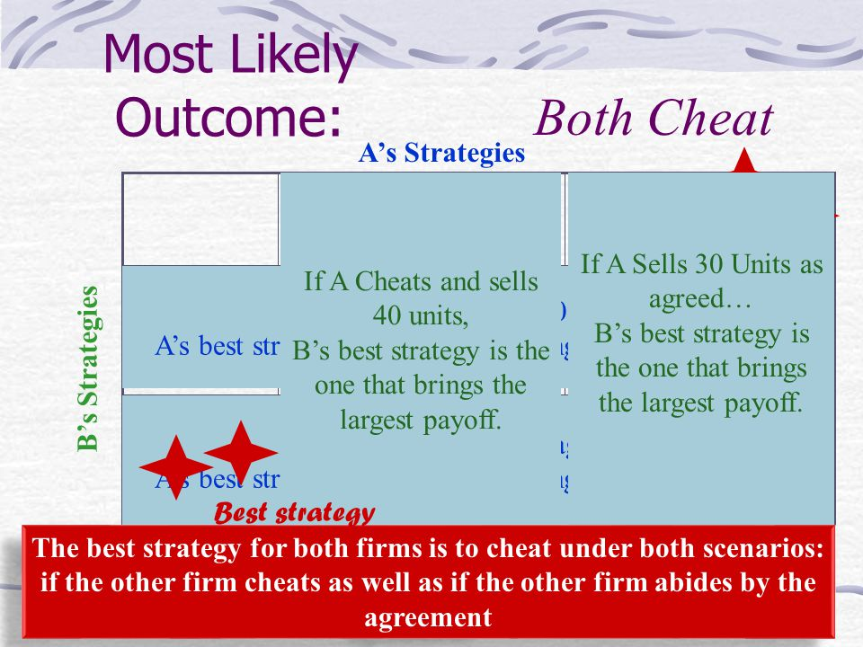 Most Likely Outcome: Both Cheat A's Profit = 1,600 B's Profit = 1,600