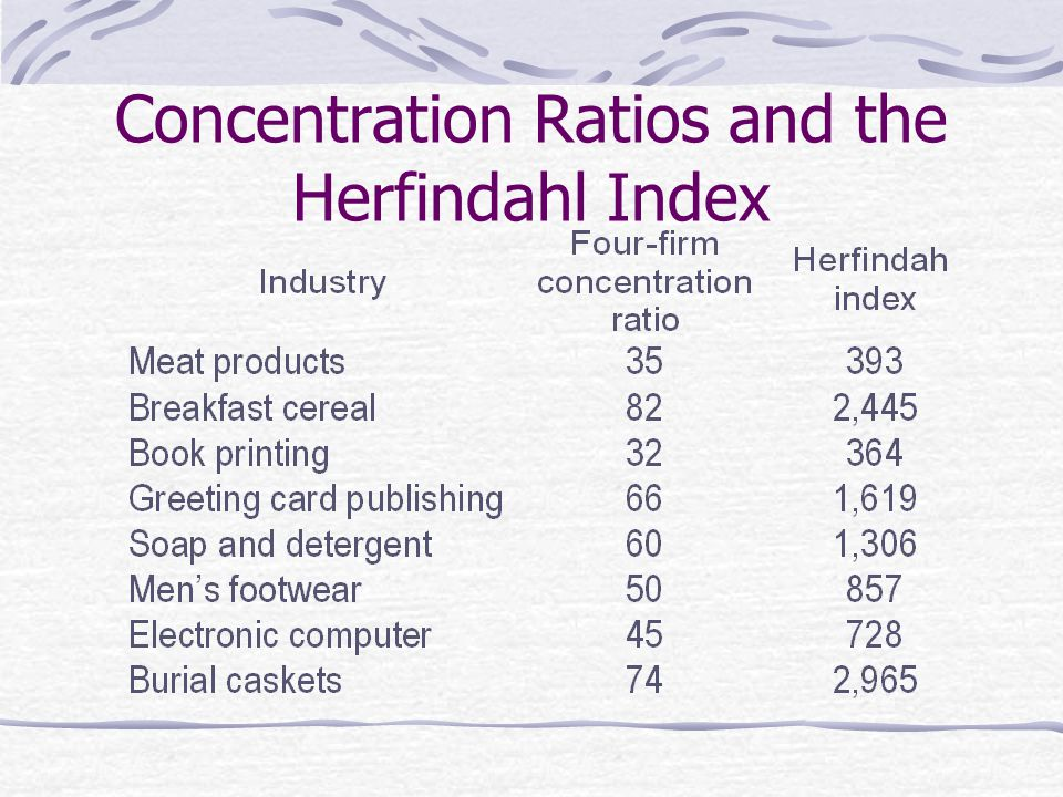 Concentration Ratios and the Herfindahl Index