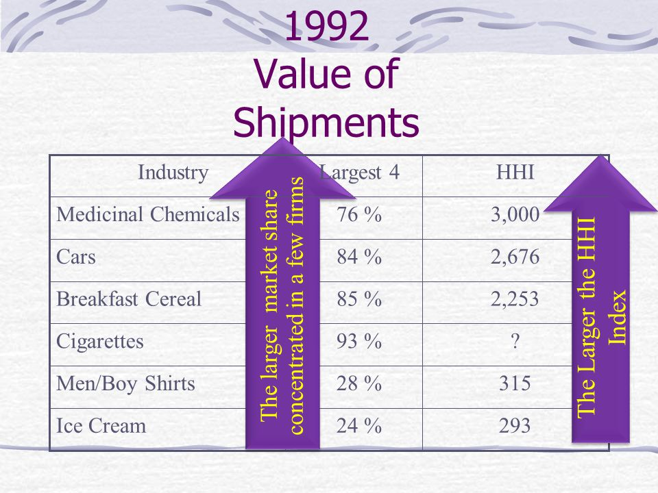 Percentage of 1992 Value of Shipments