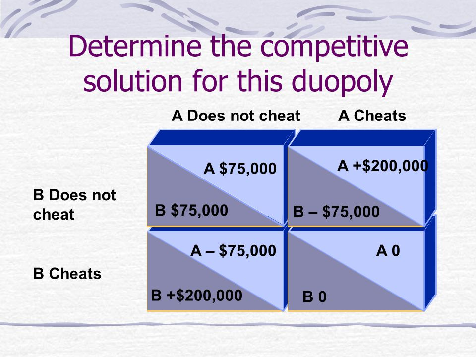 Determine the competitive solution for this duopoly