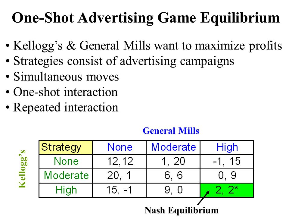 One-Shot Advertising Game Equilibrium