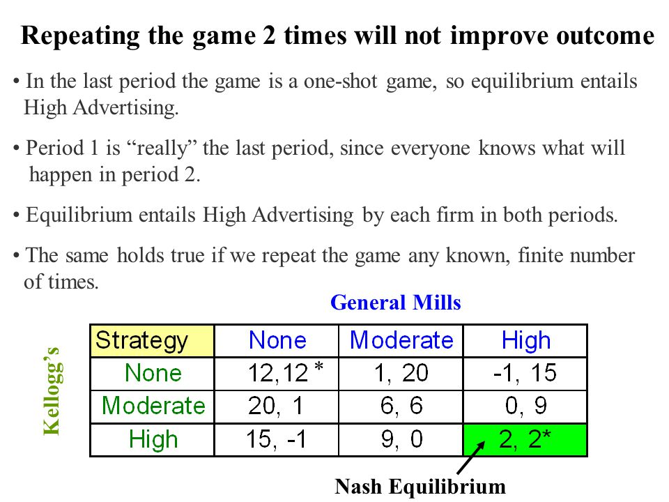 Repeating the game 2 times will not improve outcome