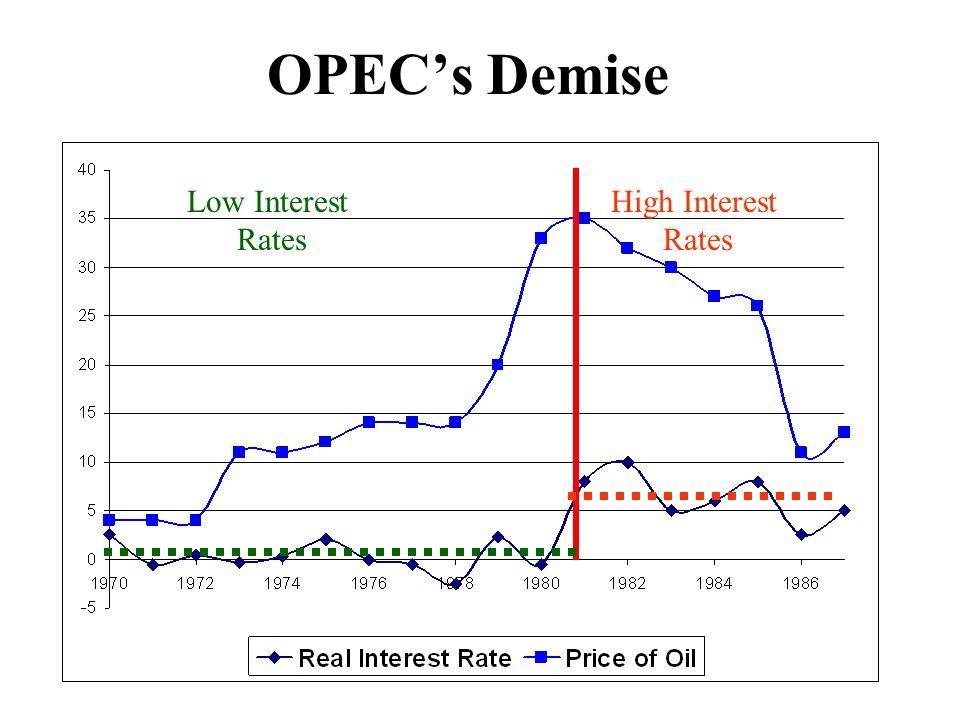 OPEC's Demise Low Interest Rates High Interest Rates