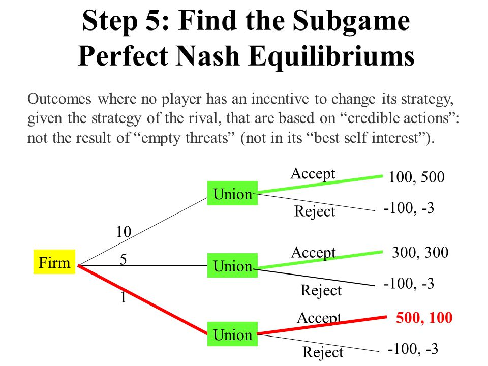 Step 5: Find the Subgame Perfect Nash Equilibriums
