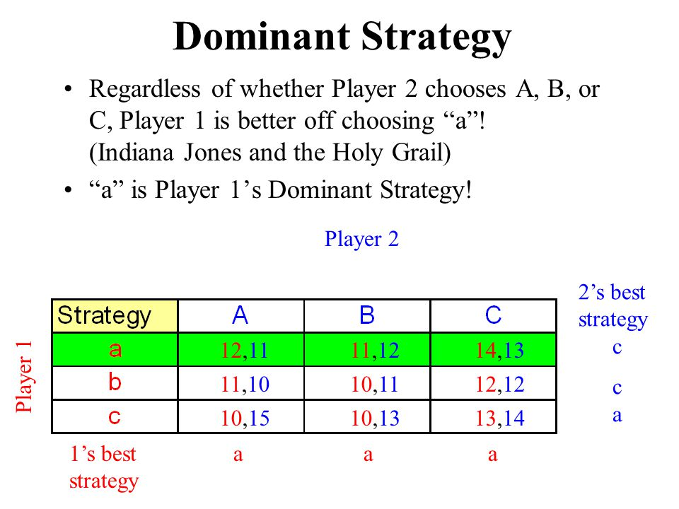 Dominant Strategy Regardless of whether Player 2 chooses A, B, or C, Player 1 is better off choosing a ! (Indiana Jones and the Holy Grail)