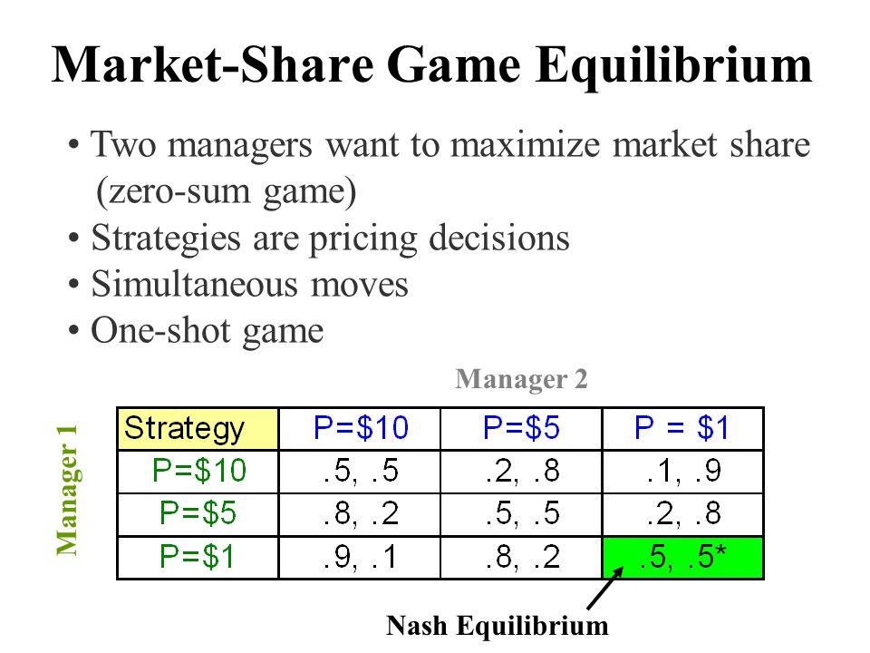 Market-Share Game Equilibrium