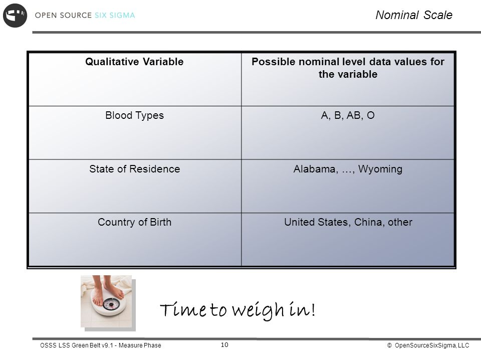Possible nominal level data values for the variable