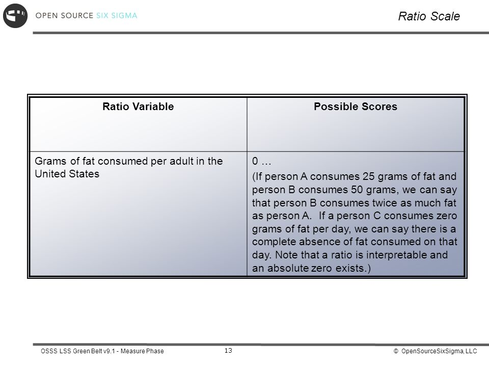 Ratio Scale Ratio Variable Possible Scores