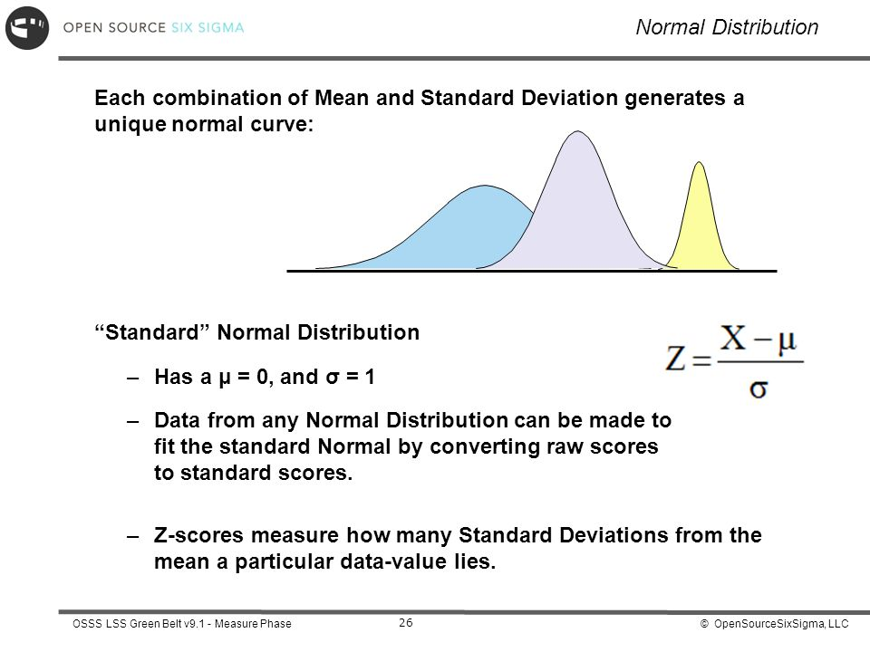 Standard Normal Distribution Has a μ = 0, and σ = 1