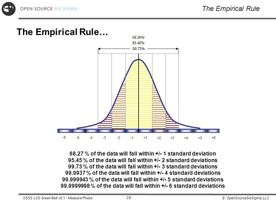 The Empirical Rule… The Empirical Rule