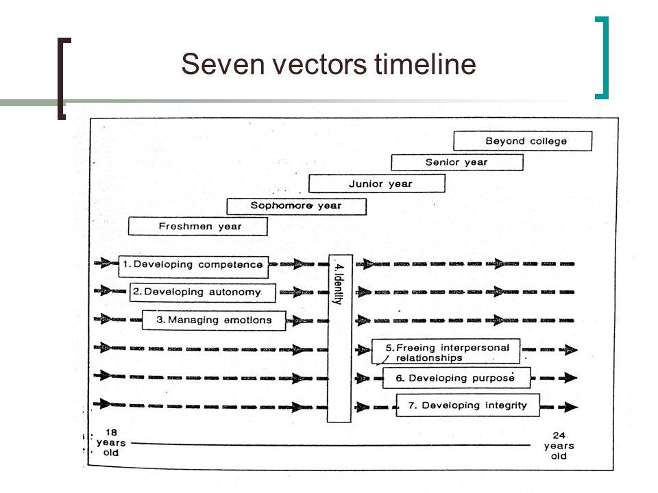 Seven vectors timeline