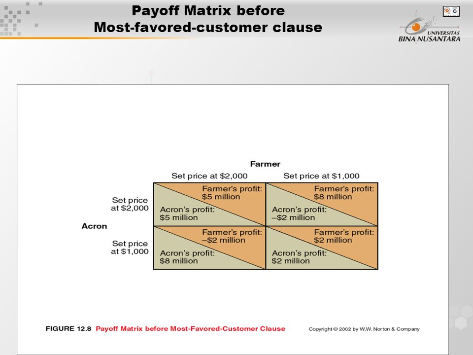 Payoff Matrix before Most-favored-customer clause