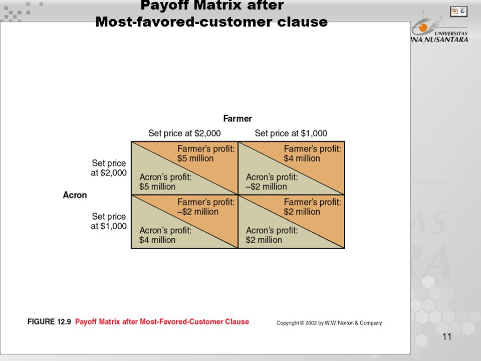 Payoff Matrix after Most-favored-customer clause