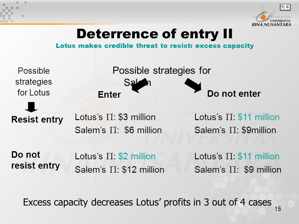 Deterrence of entry II Lotus makes credible threat to resist: excess capacity