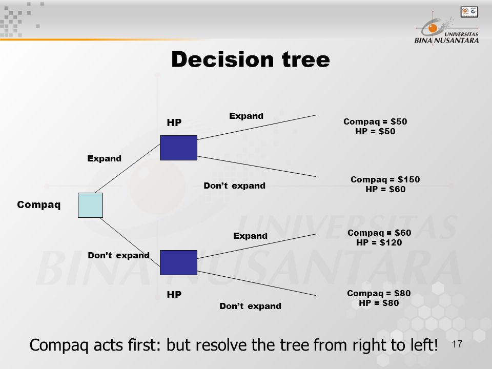 Decision tree Expand. HP. Compaq = $50 HP = $50. Expand. Compaq = $150 HP = $60. Don't expand.