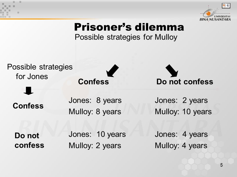 Prisoner's dilemma Possible strategies for Mulloy