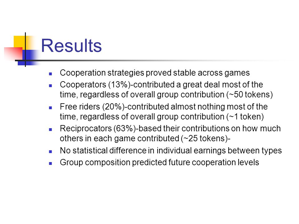 Results Cooperation strategies proved stable across games