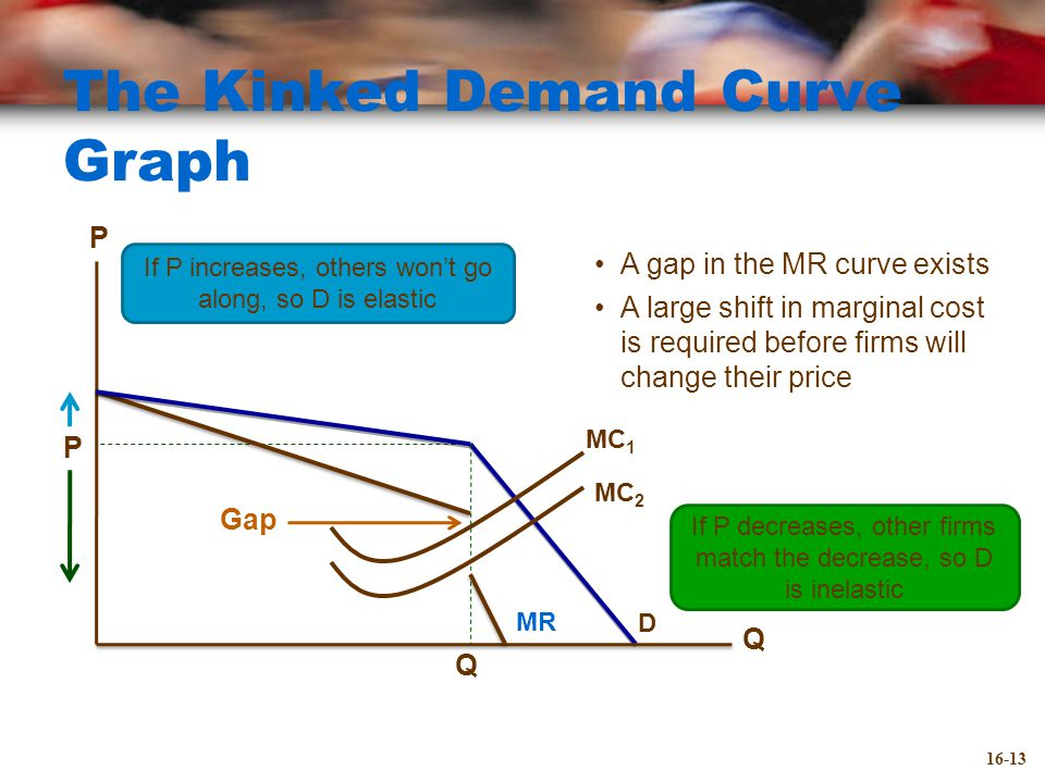 The Kinked Demand Curve Graph