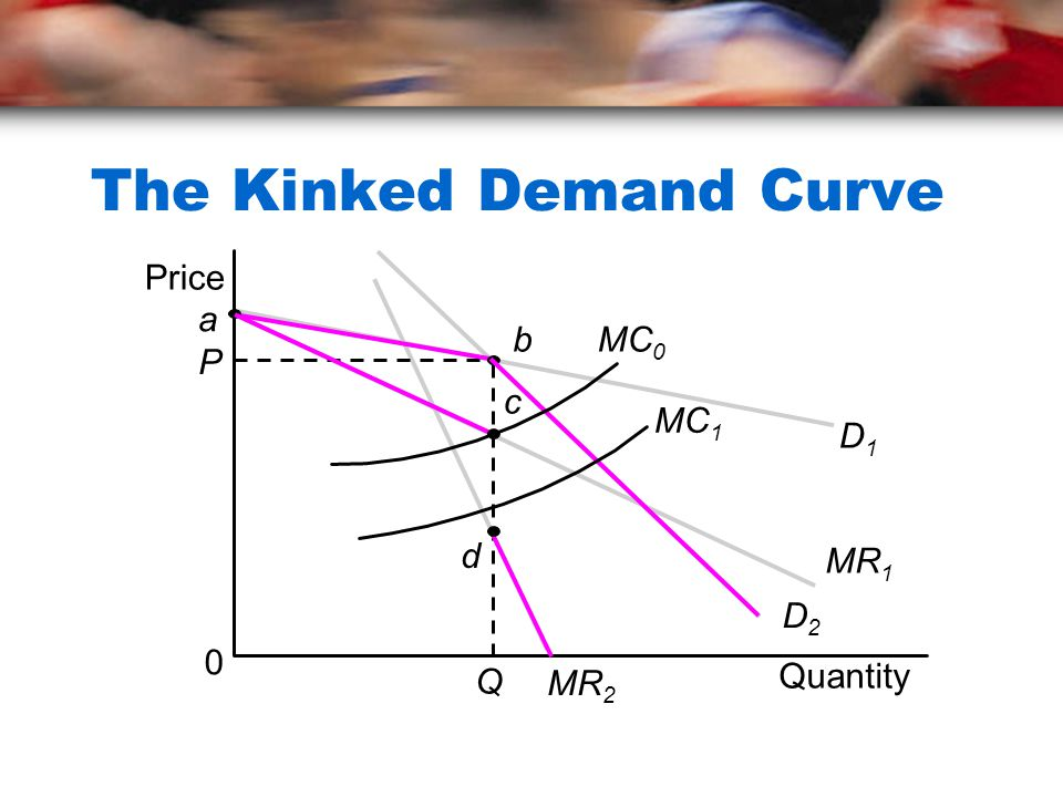 The Kinked Demand Curve
