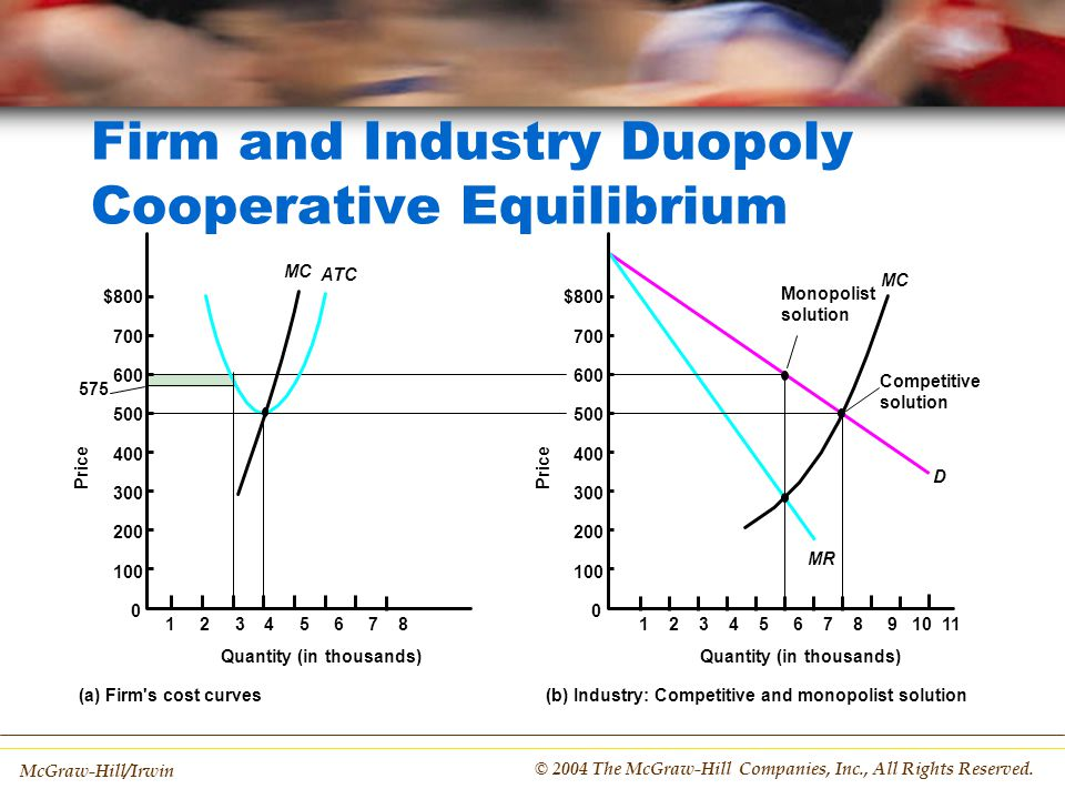 Firm and Industry Duopoly Cooperative Equilibrium