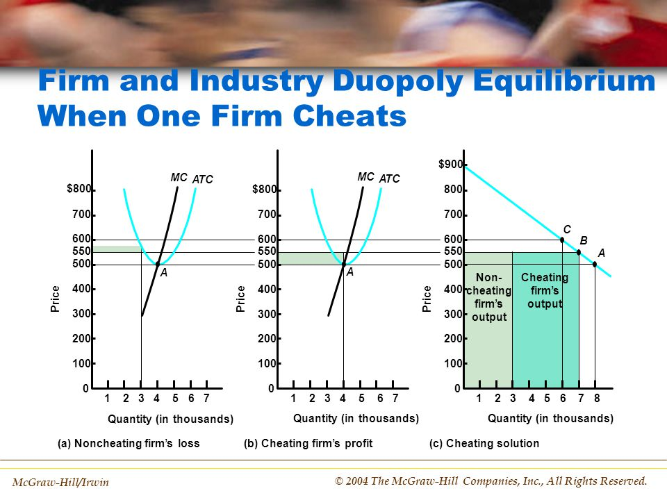 Firm and Industry Duopoly Equilibrium When One Firm Cheats