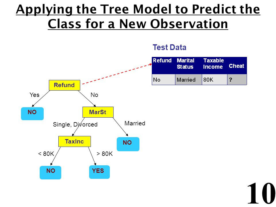 Applying the Tree Model to Predict the Class for a New Observation