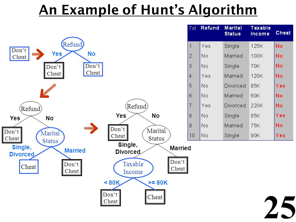 An Example of Hunt's Algorithm