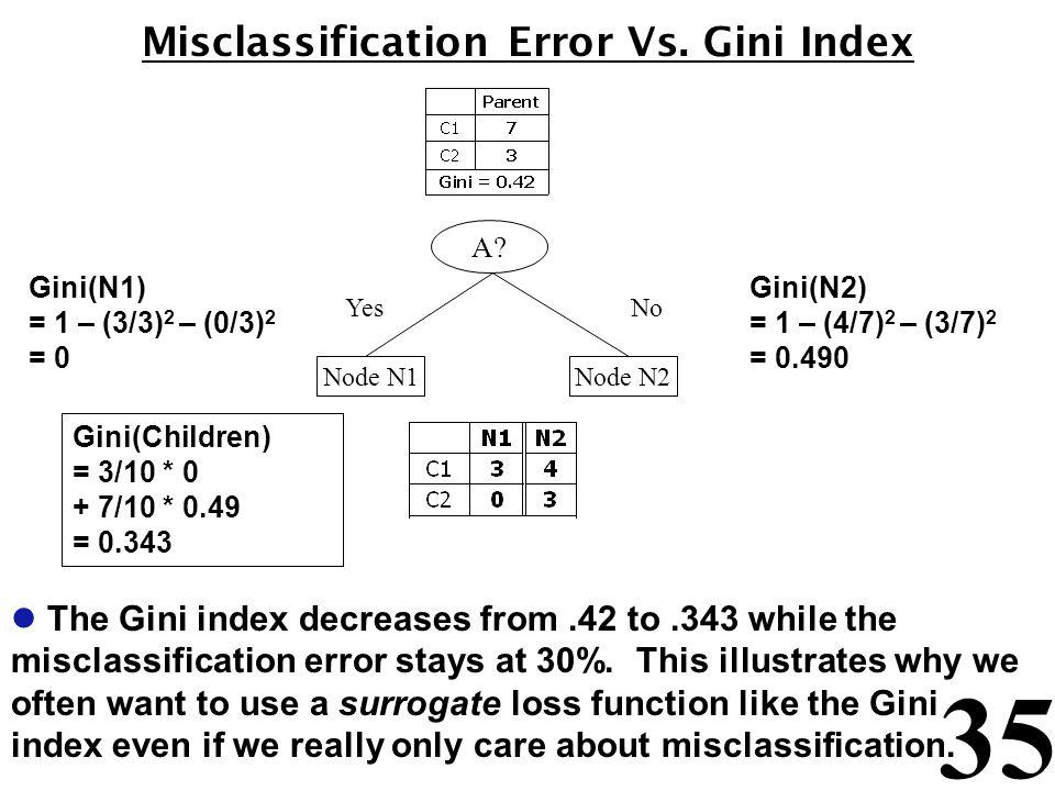 Misclassification Error Vs. Gini Index