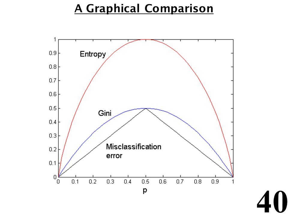 A Graphical Comparison