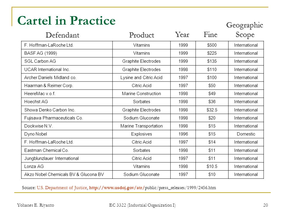 Cartel in Practice Geographic Scope Defendant Product Year Fine