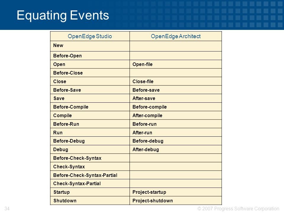 Equating Events OpenEdge Studio OpenEdge Architect New Before-Open