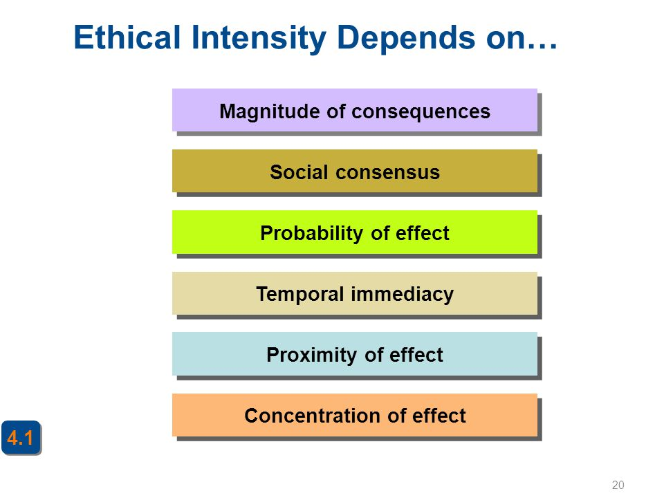 Ethical Intensity Depends on…