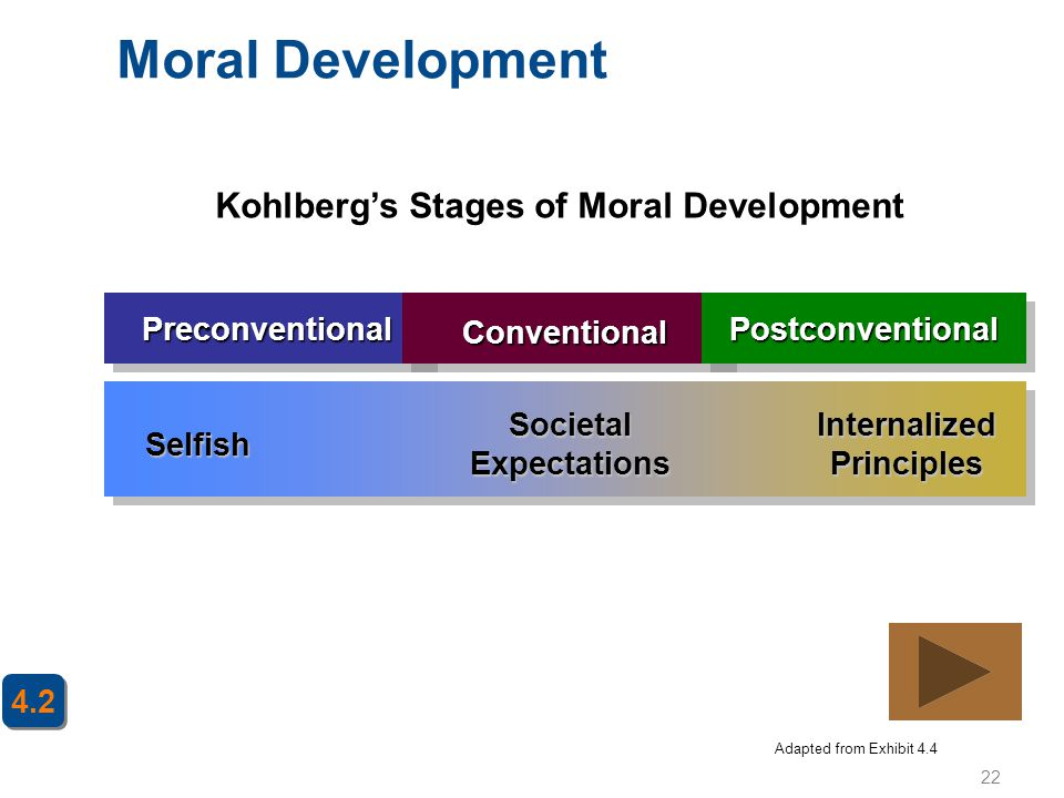 Moral Development Kohlberg's Stages of Moral Development