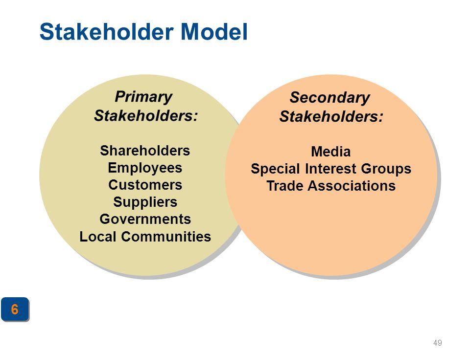 Stakeholder Model Primary Stakeholders: Secondary Stakeholders: